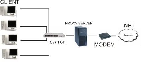 Gambar Jaringan Proxy